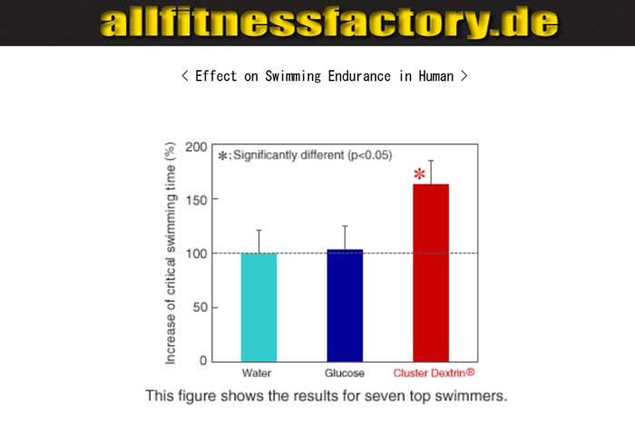 Cluster Dextrin vs Vitargo Ausdauer im Schwimmen