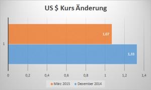 US Dollarkurs die Preise steigen NEU