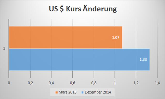 US Dollarkurs die Preise steigen