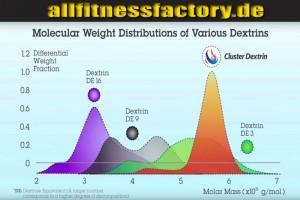 Cluster Dextrin MW