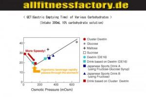 Cluster Dextrin vs Vitargo Magenentleerungrate